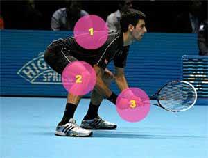houding tennisspeler